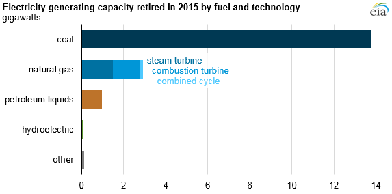 eia-electricity-generating-capacity-retired-in-2015